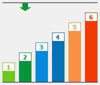Grafik: BU Risikogruppe 2
