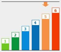 Grafik: BU Risikogruppe 5